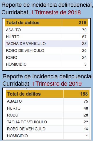 """Según el reporte estadístico de incidencia de delitos en Curridabat, en el primer trimestre de 2018 se registraron 30 delitos más que en este primer trimestre de 2019, sin embargo, este año sí hubo una """"epidemia"""". Usted también puede tener acceso a las estadísticas: Esta es la dirección en internet: https://pjenlinea3.poder-judicial.go.cr/estadisticasoij/"""